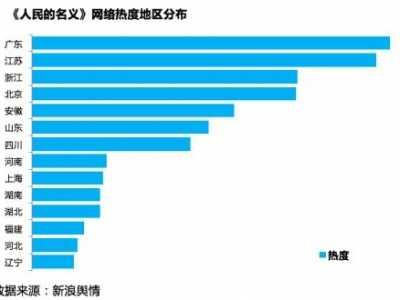 人民的名义成十年来收视率最高的电视剧 人民的名义娱乐节目