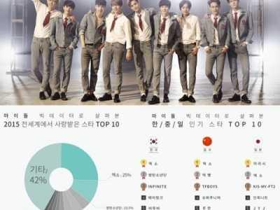 160203 2015mydol人气排名出炉EXO横扫三个一位 exo里面谁人气最高
