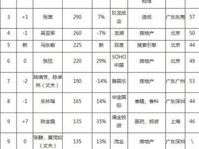 贵州老板15力帆老板娘新上榜 2014胡润女富豪榜