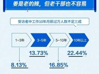 全国近8成人工作10年月薪没过万 王珂王石