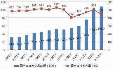 看它如何影响中国电视剧行业 金鹰电视艺术节2014