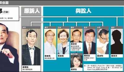香港着名富商遗嘱14年后曝光 罗颖怡