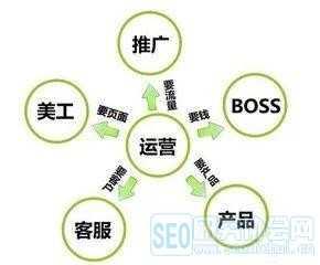 产品运营经理的工作职责有哪些 产品运营经理职责